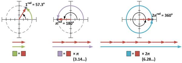 تتشكل الزاوية التي قياسها 1 راديان، عندما يتم لف نصف القطر حول المحيط لهذه الدائرة، طول نصف الدائرة يساوي π راديان وقياس دائرة كاملةً يساوي 2π راديان. حقوق الصورة: Robert J. Coolman
