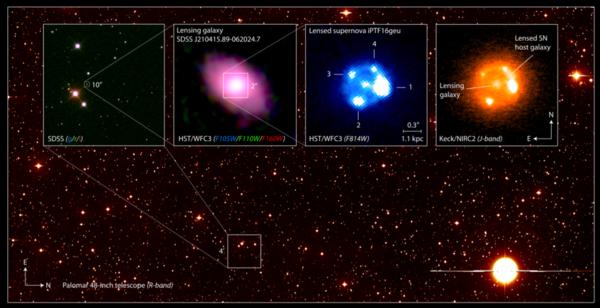 تُظهر الصورة المركّبة أعلاه المستعر الأعظم أو السوبرنوفا iPTF16geu من النوع الأول 1أ (la) المتأثر بالمفعول العدسي الثقالي كما تمت مشاهدته بواسطة تلسكوبات مختلفة، وتُظهر صورة الخلفية مجالاً واسعاً لسماء الليل كما تمت مشاهدتها بواسطة مرصد بولمار Palomar Observatory الواقع على جبل بولمار في كاليفورنيا.  الصورة في أقصى اليسار تُظهر المجرة العدسية lens galaxy وما يحيط بها في السماء مُلتقَطةً عن طريق مسح سلون الرقمي Sloan Digital Sky Survey للسماء. والصورة الثانية من اليسار والملتَقطة بواسطة تلسكوب هابل الفضائي Hubble Space Telescope تُظهر المجرة العدسية بعد تكبيرها عشرين مرة. أما الصورة الثانية من اليمين والملتقَطة أيضاً بواسطة تلسكوب هابل، فتُظهر الصور الأربعة للسوبرنوفا iPTF16geu المتعدس ثقالياً، مكبّرةً خمس مرات. أما الصورة في أقصى اليمين والملتقَطة بواسطة تلسكوب كيك Keck Telescope بالأشعة تحت الحمراء، فتظهر صور السوبرنوفا المتعدس ثقالياً of iPTF16geu والقوس الثقالي gravitational arc للمجرة المضيفة. حقوق الصورة لـ يويل يوهانسون من جامعة استوكهولم.