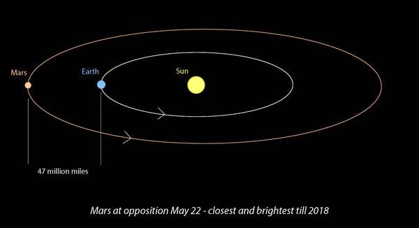 يحصل التقابل عندما تصطف الأرض والمريخ في نفس الاتجاه من الشمس. ويكونان في أقرب نقطة لبعضهما المصدر :Bob King