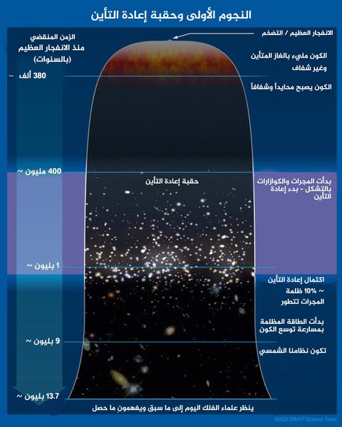 الخط الزمني للكون