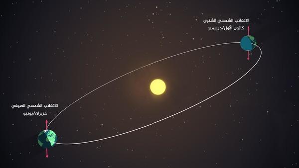 تصل الأرض أثناء الانقلابات الشمسية إلى نقطة حيث يصنع ميلها أقصى درجة له مع مستوى دورانها. ونتيجةً لذلك يستقبل نصف الكرة الأرضية كماً من ضوء النهار أكثر من النصف الآخر. حقوق الصورة: NASA's Goddard Space Flight Center/Genna Duberstein