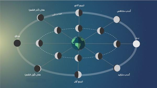 عندما يصل القمر، في دورانه حول الأرض، إلى أبعد نقطة عن الشمس، نرى القمر مكتملاً، ولكن عندما يصبح القمر في الجانب الأقرب إلى الشمس لا نستطيع رؤية انعكاس ضوء الشمس على القمر، فيبدو مظلماً. هذا هو القمر الجديد (أول الشهر القمري). حقوق الصورة: NASA's Goddard Space Flight Center/Genna Duberstein