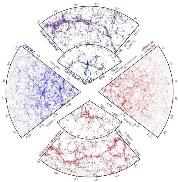 على أكبر المقاييس، الطريقة التي تتجمع بها المجرات معاً عند الرصد (اللونان الأزرق والبنفسجي) لا يمكن أن تتطابق مع عمليات المحاكاة (اللون الأحمر) ما لم يتم تضمين المادة المظلمة. على الرغم من وجود طرق لإعادة إنتاج هذا النوع من البنية دون تضمين المادة المظلمة على وجه التحديد، مثل إضافة نوع معين من الحقول، فإن هذه البدائل تبدو غير قابلة للتمييز بشكلٍ مثيرٍ للريبة عن المادة المظلمة أو أنها تفشل في إعادة إنتاج واحدة من الملاحظات العديدة الأخرى الداعمة لموجود المادة المظلمة. حقوق الصورة: GERARD LEMSON & THE VIRGO CONSORTIUM, WITH DATA FROM SDSS, 2DFGRS AND THE MILLENNIUM SIMULATION