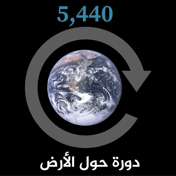 5440 دورة حول الأرض.