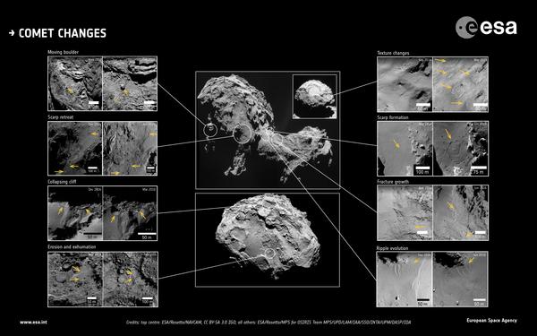 تظهر الصورة تغيرات حُدّدَت بصور عالية الدقة للمذنب شوريوموف-جيراسيمنكو67p خلال ما يزيد عن عامين من المراقبة بواسطة المركبة الفضائية روزيتا التابعة لوكالة الفضاء الأوربية. مصدر الصورة: Top center images: ESA/Rosetta/NAVCAM, CC BY-SA 3.0 IGO; all others: ESA/Rosetta/MPS/UPD/LAM/IAA/SSO/INTA/UPM/DASP/IDA)