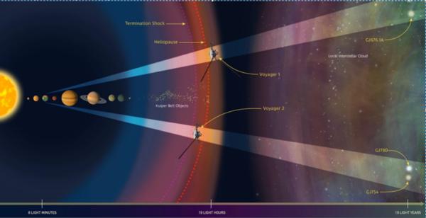 يدرس علماء الفلك باستخدام تلسكوب هابل، سُحب المواد الواقعة على طول خط مسار المركبتين فوياجر1 وفوياجر2 في الفضاء بين النجمي. حقوق الصورة: NASA, ESA, and Z. Levay (STScI)