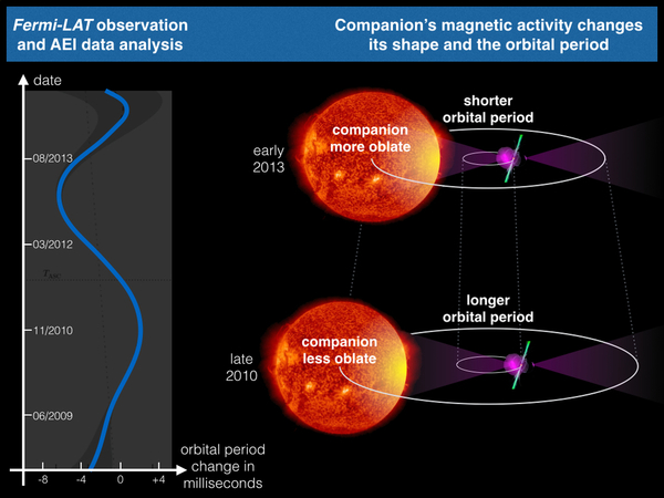 يؤثر النشاط المغناطيسي للنجم المرافق على الفترة المدارية في النظام الثنائي. كما يتفاعل الحقل المغناطيسي المتغير مع البلازما داخل النجم ويقوم بتشويهها. وعندما يتفاوت الشكل الخارجي للنجم، فإن حقله المغناطيسي يتغير أيضا، مما يؤثر على دوران النجم النابض (في يمين الصورة). وهذا ما يفسر الاختلافات التي رصدت في الفترة المدارية (في يسار الصورة). كما قد ازداد حجم كل من النظام الثنائي والنجم المرافق، أما النجم النابض فقد تم تضخيمه. يُظهر الشكل المعدل تغيرات المرافق بشكل مبالغ فيه. المصدر: Knispel/AEI/SDO/AIA/NASA