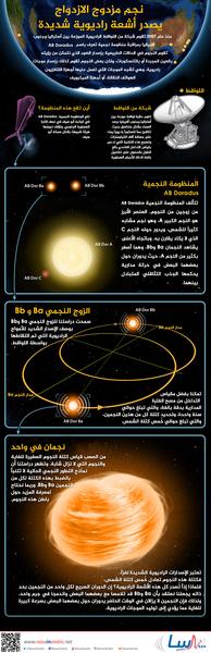 نجم مزدوج الازدواج يصدر أشعة راديوية شديدة