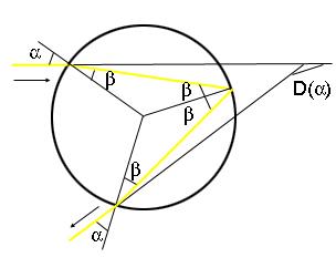 الشكل 4: استنباط زاوية الانحراف.