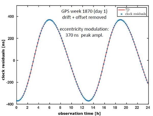 التعديل الدوري للانزياح نحو الأحمر بفعل الجاذبية ليوم مداري واحد لأقمار غاليليو الصناعية المدارية. حقوق الصورة: European Space Agency.