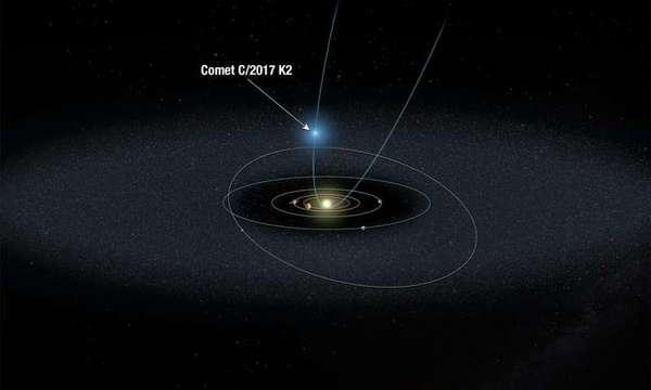 مخطط تمثيلي للمذنب C / 2017 K2 مقتربًا من النظام الشمسي. Credit: NASA