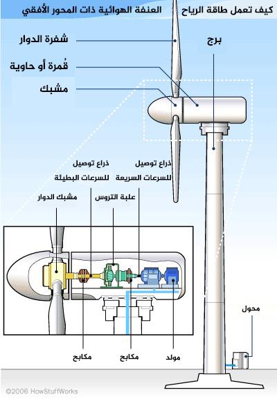 كيف تعمل طاقة الرياح، العنفة الهوائية ذات المحور الأفقي. حقوق الصورة: HowStuffWorks 2006