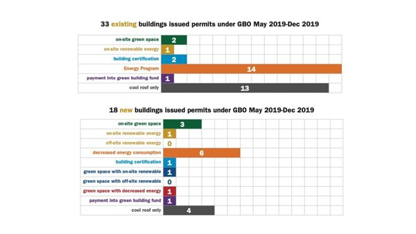 """إذونات قانون المباني الخضراء للمباني الجديدة والقائمة. """"من التقرير السنوي لعام 2019 مرسوم المباني الخضراء في دنفر"""". حقوق الصورة: جامعة Colorado Denver"""