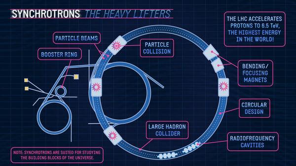 يظهر في الصورة السينكرترون بوصفه كمصعد ثقيل، حيث يكون مصادم الهدرونات LHC الكبير على شكل حلقة وبداخله حزمٌ من الجسيمات، ويوجد على محيطه مغانط منحنية مركزة ويتخلله تجاويف من الترددات الراديوية، حيث إن تلك المغانط والترردات الراديوية تكون كفيلةً بحدوث تصادماتٍ للجسيمات بعد دخولها أنبوب مصادم الهدرونات الكبير من حلقة التسريع المجاورة، حيث يقوم المصادم بتسريع البروتونات إلى مقدار 6.5 تريليون إلكتروفولط، وهي الطاقة الأعلى في العالم، وبذلك نجد أن السينكرترون مناسبٌ لدراسة بنية الكون.