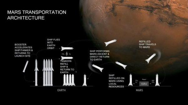 يظهر إنفوغراف سبيس إكس كيف تخطط الشركة لاستخدام ستارشيب المركبة العابرة بين الكواكب لنقل البشر والحمولات من وإلى المريخ. (Image credit: SpaceX)