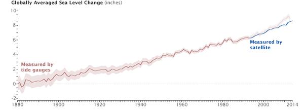 استُخدمت أجهزة قياس المد والجزر لقياس مستوى سطح البحر لأكثر من 130 عاماً. وتعتبر قياسات الأقمار الصناعية الحالية بمثابة تتمة لهذا السجل التاريخي. صورة للمرصد الأرضي التابع لوكالة ناسا تم التقاطها بواسطة جوشوا ستيفينز Joshua Stevens وذلك استناداً إلى بيانات منظمة الكومنولث للأبحاث العلمية والصناعية، وبيانات منظمة NOAA المختصة بأبحاث المناخ والمحيطات.