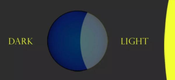 المناطق الزمنية: لدينا مناطق زمنية لأنه عندما تضيء الشمس نصف الأرض الكروية يكون النص الآخر مظلماً