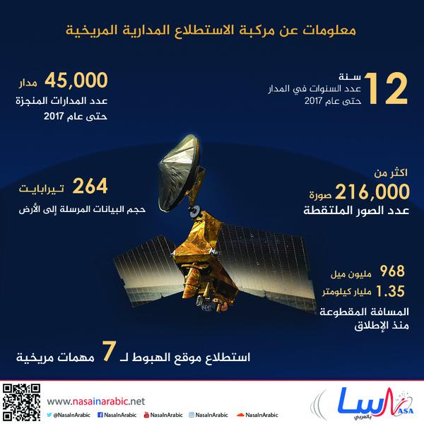 معلومات عن مركبة الاستطلاع المدارية المريخية