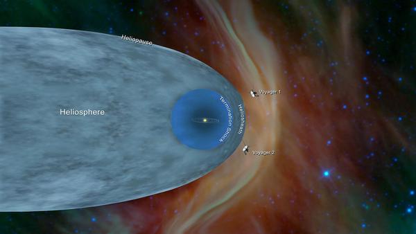صورة فنية تظهر مكان مسباري ناسا فوياجر 1 وفوياجر 2. في 10 كانون الأول/ديسمبر 2018 أعلنت ناسا أنّ مركبة فوياجر 2 قد انضمت إلى فوياجر 1 بالدخول إلى الفضاء بين النجمي أي أنّ المركبتين غادرتا الغلاف الشمسي، الفقاعة الواقية التي تمتد من الشمس الى ما بعد مدار بلوتو. حقوق الصورة: NASA/JPL-Caltech
