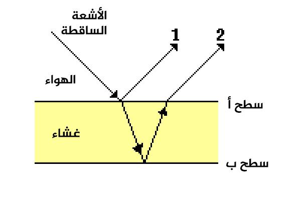 اندماجٌ لموجتين من خلال غشاءٍ، موجةٌ منعكسةٌ فوقه