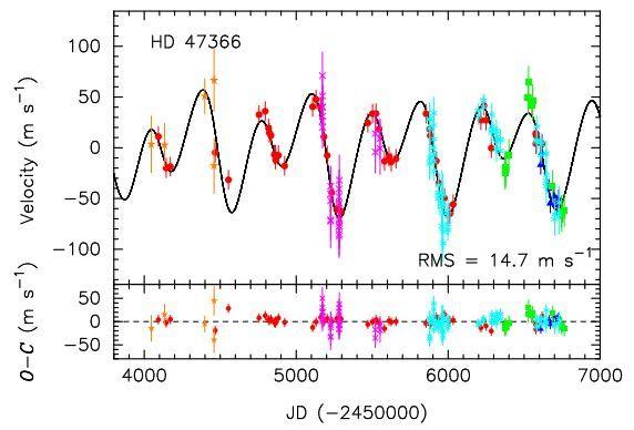 حصل العلماء على السرعات الشعاعية للنجم HD 47366 باستخدام أرصاد كل من HIDES-S (الأحمر)، وHIDES-F (الأزرق)، وCES-O (البني)، وCES-N (باللون القرمزي)، وHRS (السماوي)، وAAT (الأخضر). ويمثل شريط الخطأ لكل نقطة، تشويش جاوس Gaussian noise الإضافي (وشريط الخطأ لكل نقطة، يمثل تشويش جاوس). أما نموذج كبلر المزدوج للسرعات الشعاعية فيظهر بالخط المستقيم.   المصدر: arXiv:1601.04417 [astro-ph.EP]