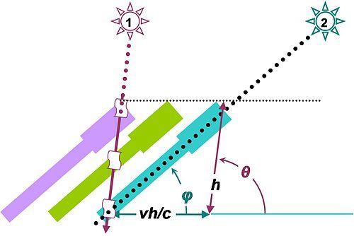 عندما ينتشر الضوء ضمن التلسكوب، يتحرك التلسكوب مما يستوجب إمالته. إن الزاوية الظاهرية للنجم (رمزززز) تختلف عن زاويته الحقيقية (رمزززز). مصدر الصورة Wikipedia