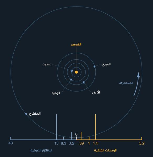 المسافات المتوسطة للكواكب الأرضية بعيداً عن الشمس