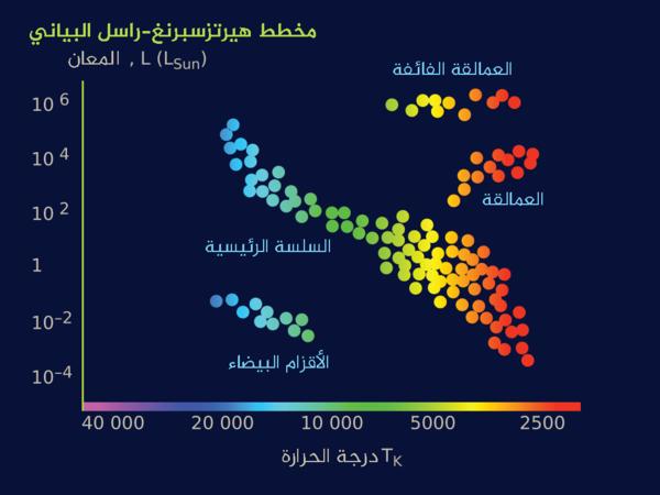 يظهر مخطط هيرتسبيرغ-راسل البياني The Hertzspirg-Russel diagram العلاقة بين لون النجم والحجم المطلق واللمعان والحرارة.  المصدر: astronomy.starrynight.com