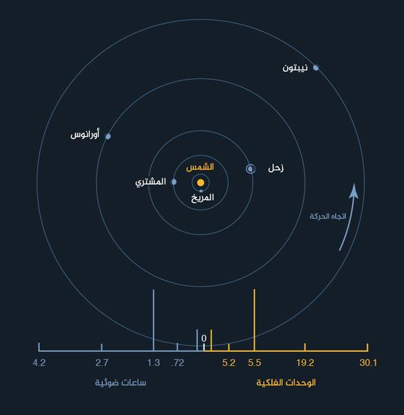المسافة المتوسطة التي تفصل كواكب جوفيان عن الشمس