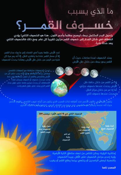 سيكون الخسوف المقبل الذي سيحدث في السابع والعشرين من أيلول/ سبتمبر خسوفاً كلياً، حيث سيحدث بينما يكون القمر في منطقه الحضيض، ما سيولد خسوف قمر دامٍ نادراً لن يتكرر حتى عام 2033.  يحدث الخسوف الكلي للقمر عندما يمر القمر كاملاً من ظل الأرض.
