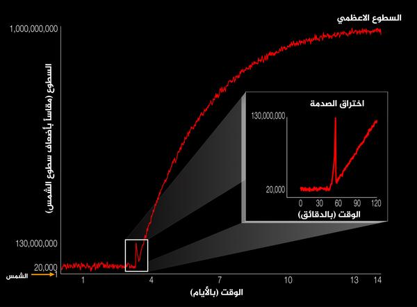 يوضح هذا الرسم البياني سطوع ظاهرة السوبرنوفا بالنسبة إلى الشمس، وذلك عند تمدد انفجار السوبرنوفا مع مرور الوقت، للمرة الأولى على الإطلاق وباستخدام الأطوال الموجية للضوء المرئي، تم رصد موجة الصدمة، أو اختراق الصدمة، عند وصولها إلى سطح النجم بعد انطلاقها من داخل نواته، بلغ هذا الانفجار الهائل الذي تسبب في موت النجم KSN 2011d أقصى سطوعٍ له بعد مضي 14 يوماً، أما اختراق الصدمة فقد دام لحوالي 20 دقيقة.  المصدر: NASA Ames/W. Stenzel