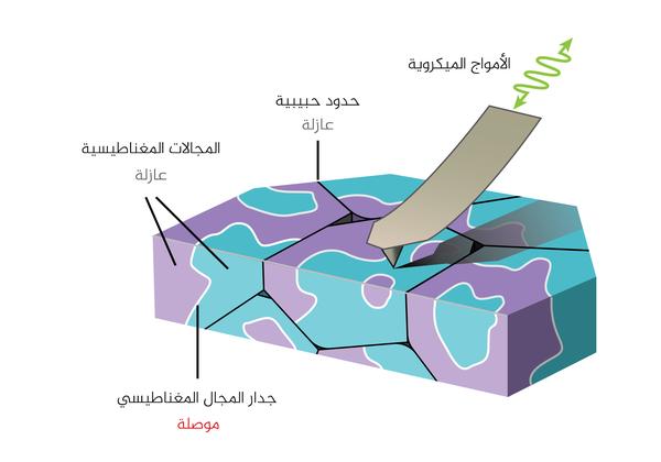 إن العلماء كانوا قادرين على صنع صور مباشرة للحدود الموصلة كهربائياً بين المناطق (المجالات) المغناطيسية للمادة باستخدام تقنية تدعى ممانعة الأمواج الميكروية المجهرية (MIM) حيث أن الجهاز يقوم بارسال أمواج ميكروية ضمن المادة عبر الطرف المُستدق للمِجس والذي يكون على اتصال مباشر مع المادة ويقوم بجمع إشارات الأمواج الميكروية التي تعود منعكسة.  حقوق الصورة: إيريك يو ما/جامعة ستانفورد.
