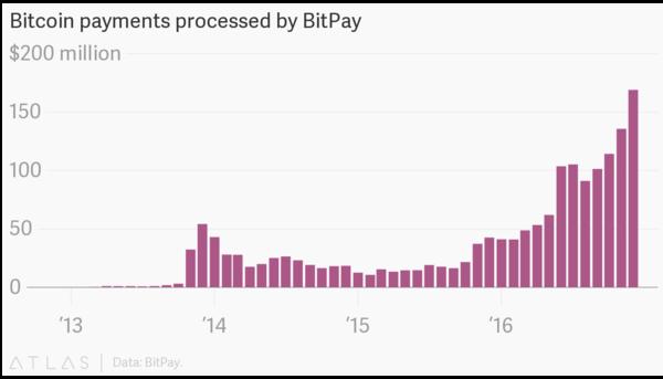 عمليات الدفع التي تُعالج في بيتبي BitPay  البيانات: BitPay