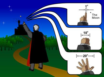 عند مد الذراع على طولها، فإن الحجم الزاوي لقبضتنا يعادل نحو 10°، الإصبع حوالي 1° وامتداد اليد المفتوحة من طرف إصبع الإبهام لطرف الإصبع الصغير يعادل نحو 20°. ولاحظ أن القمر أصغر من الإصبع. كما في الصورة أي أن القمر أقل من 1° وبالتحديد يعادل 0.5 °.