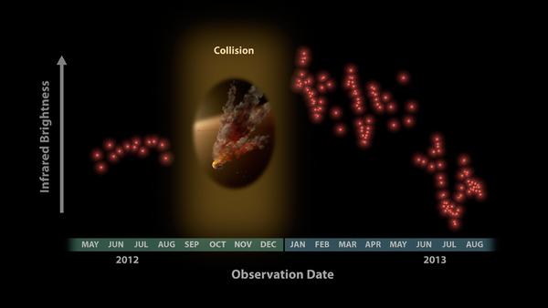 أصابت الدهشة علماء الفلك عندما رأوا هذه البيانات التي حصلوا عليها من تلسكوب سبيتزر الفضائي في شهر يناير/كانون الثاني 2013، والتي تُظهر ثوراناً هائلاً للغبار حول النجم المعروف باسم NGC 2547-ID8. حقوق الصورة: ناسا/ مختبر الدفع النفاث-معهد كاليفورنيا للتكنولوجيا/جامعة أريزونا