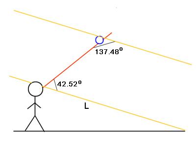 الشكل 8: شعاع قوس قزح المنحرف عن قطرتك يشكل زاوية تبلغ 42.52 درجة مع الخط (L).