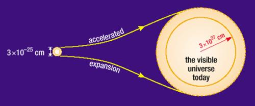 يوحي التضخم بأن كل الجزء الظاهر لنا من الكون اليوم (يبلغ نصف قطره حوالي 3 × 1027 ) قد تمدد من منطقة كانت يوما ما صغيرة بما يكفي لكي تنتقل الإشارات الضوئية عبرها (3 × 10-25 في زمن يبلغ 1035 ثانية). لو لم يحدث التضخم، لكان معدل التمدد صغيرا جدا بحيث لا يسمح بحدوث ذلك. وهذا يعني أنه كان على الجزء الظاهر من الكون أن يتمدد من منطقة أكبر من أن تتمكن معها الإشارات الضوئية من خلق خواص مشابهة في أجزاء مختلفة من الكون الظاهر اليوم كما ندركه.