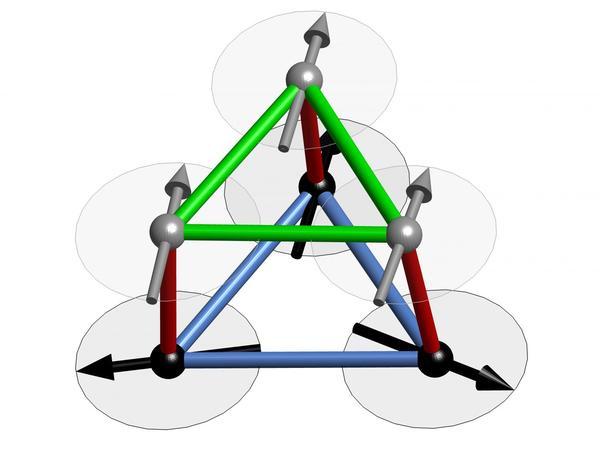 التفاعلات المتنافسة لكل ذرة (الكرات الرمادية والسوداء). بحيث تمثل الروابط الخضراء والحمراء التفاعلات المغناطيسية الحديدية، بينما تمثل الروابط الزرقاء التفاعلات المغناطيسية الحديدية المضادة، التي تجبر الغزل على التغير.