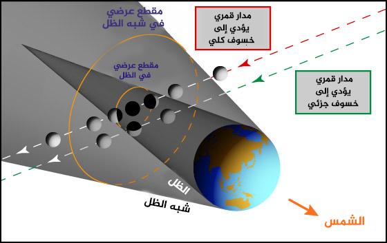 يحدث الخسوف عندما يقع القمر في ظل الأرض