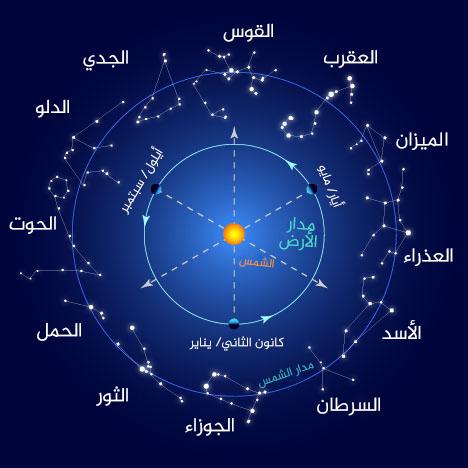 الكوكبات النجمية