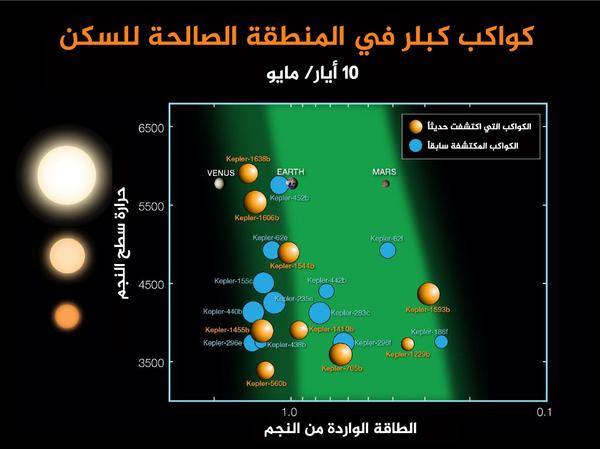 منذ أن أطلق كبلر عام 2009 تم اكتشاف 21 كوكباً أكبر بمرتين من حجم الأرض في المناطق القابلة للسكن في نجومها. تمثل الدوائر البرتقالية تسعة كواكب مؤكدة الوجود تم الإعلان عنها في 10 أيار/ مايو عام 2016. أما الدوائر الزرقاء فتمثل 12 كوكباً معروفاً من قبل. ويتم تحديد هذه الكواكب بالنسبة إلى درجة حرارة نجومها وبالتوافق مع كمية الطاقة المعينة التي تتلقاها من نجمها خلال دورانها حوله. تشير أحجام الكواكب الخارجية على أحجامها بالنسبة إلى بعضها البعض. وتوضع صور كل من الأرض، الزهرة والمريخ في الرسم البياني لاستخدامها كمراجع. تمثل المساحات الخضراء الغامقة والخضراء الفاتحة المناطق التي تصلح للسكن.  المصدر: NASA Ames / N. Batalha and W. Stenzel