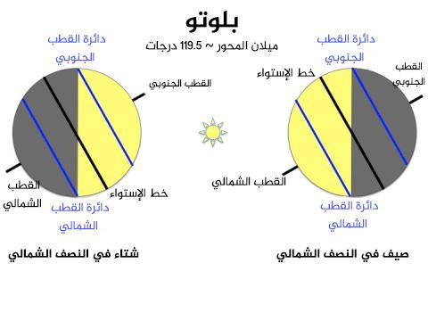 بسبب أن بلوتو لديه ميل المحوري أعلى بكثير بحوالي 119.5 درجة، فبالتالي دوائر القطبين الشمالي والجنوبي به أكبر بكثير، فكل منهما يمتد إلي حوالي 29.5 درجة خط عرض في قطبي كل منها. وهذا يعني أنه في ذروة الصيف ببلوتو فإن المنطقة التي تتلقي ضوء الشمس الأكثر مباشرة هو في الواقع في الدائرة القطبية الشمالية. حقوق الصورة: MIT / اليسا ايرل