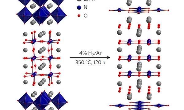 (صنّع علماء مواد في مختبر آرغون الوطني بلوراتٍ أحاديّةٍ من مركباتٍ من أكاسيد النيكل ثلاثيّة طبقات، وهي تبدي تشابهًا مع صنفٍ قيّمٍ تكنولوجيًّا من المواد يُسمّى الموصلات الفائقة ذات درجات الحرارة المرتفعة، ومع المكوّنات الصحيحة، قد يصبح المركب الجديد أحد تلك المواد. وتبين الصورة أعلاه البنية البلورية لمثل هذا المركب. حقوق الصورة: Zhang et. Al)