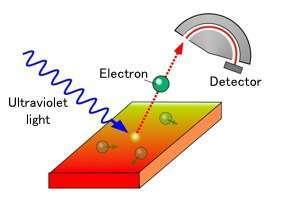 تصدر الإلكترونات من السطح عن طريق ضوء فوق بنفسجي لامع، وتُحدَّدُ التركيبة الإلكترونية للبلورة عن طريق قياس الطاقة وزاوية الإصدار للإلكترونات. المصدر: تاكاشي تاكاهاشي