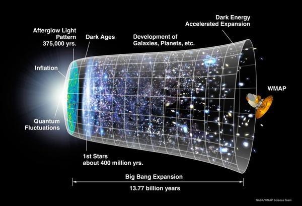 تمثيل تطوّر الكون على مرّ أكثر من 13.77 مليار سنةٍ. وفي الآونة الأخيرة، بدأ التوسّع بالتسارع مرةً أخرى حيث هيمنت التأثيرات المدمّرة للطاقة المظلمة على توسّع الكون.