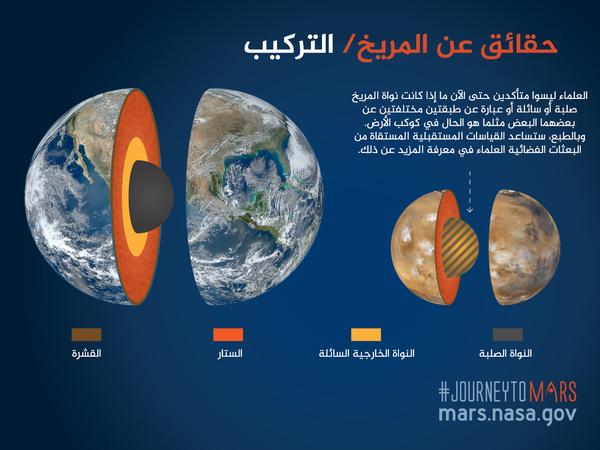 طبقات المريخ
