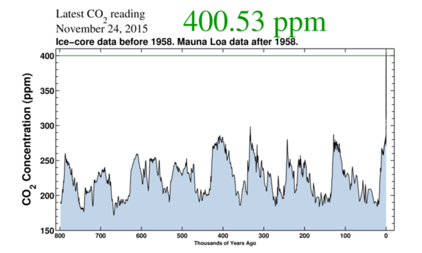 الخط العمودي الأسود على اليمين ليس نهاية الرسم البياني - إنه يمثل 200 سنة من الزيادة السريعة لثاني أكسيد الكربون CO2.  المصدر: معهد سكريبس،Scripps Institution, CC BY-SA