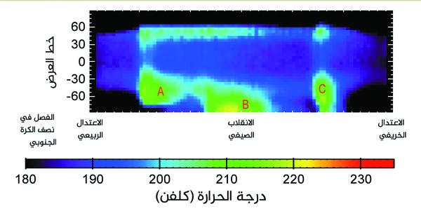 يبين هذا الرسم بيانات درجة حرارة الغلاف الجوي المريخي المتعلقة بالأنماط الموسمية في حدوث العواصف الترابية الإقليمية الكبيرة. جُمعت هذه البيانات بواسطة أداة مسبار المناخ المريخي الموجودة على متن مركبة مستكشف المريخ المدارية Mars Reconnaissance Orbiter التابعة لناسا، على مدار نصف عام مريخي خلال عامي 2012 و 2013. تشير الألوان المُرَمَّزة إلى معدل درجات الحرارة في وضح النهار من طبقة من الغلاف الجوي تقع على ارتفاع 16 ميلًا (25 كيلومترًا) فوق سطح الكوكب، والمُتماثلة مع الشريط اللوني الرئيسي في الجزء السفلي من الرسم.  حقوق الصورة: ناسا NASA/ مختبر الدفع النفاث – معهد كاليفورنيا للتكنولوجيا JPL-Caltech.