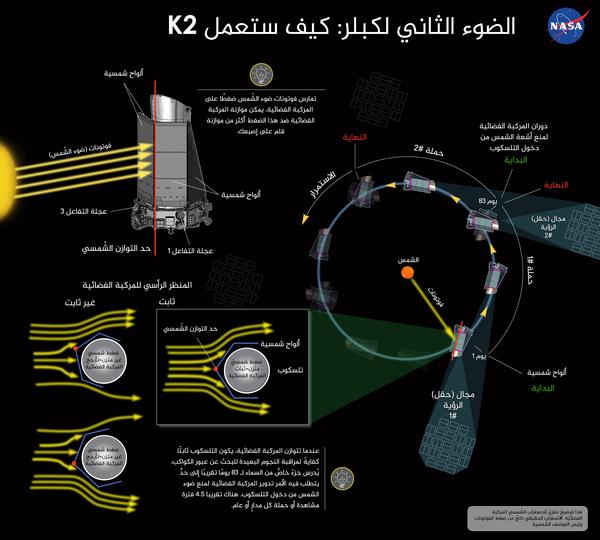 الضوء الثاني لكبلر: كيف ستعمل K2