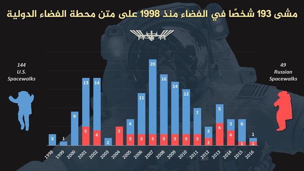 مشى 193 شخصًا في الفضاء منذ 1998 على متن محطة الفضاء الدولية: 144 أمريكيًا و49 روسيًا.